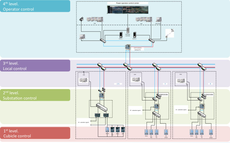 Traction Substations Automation And Scada